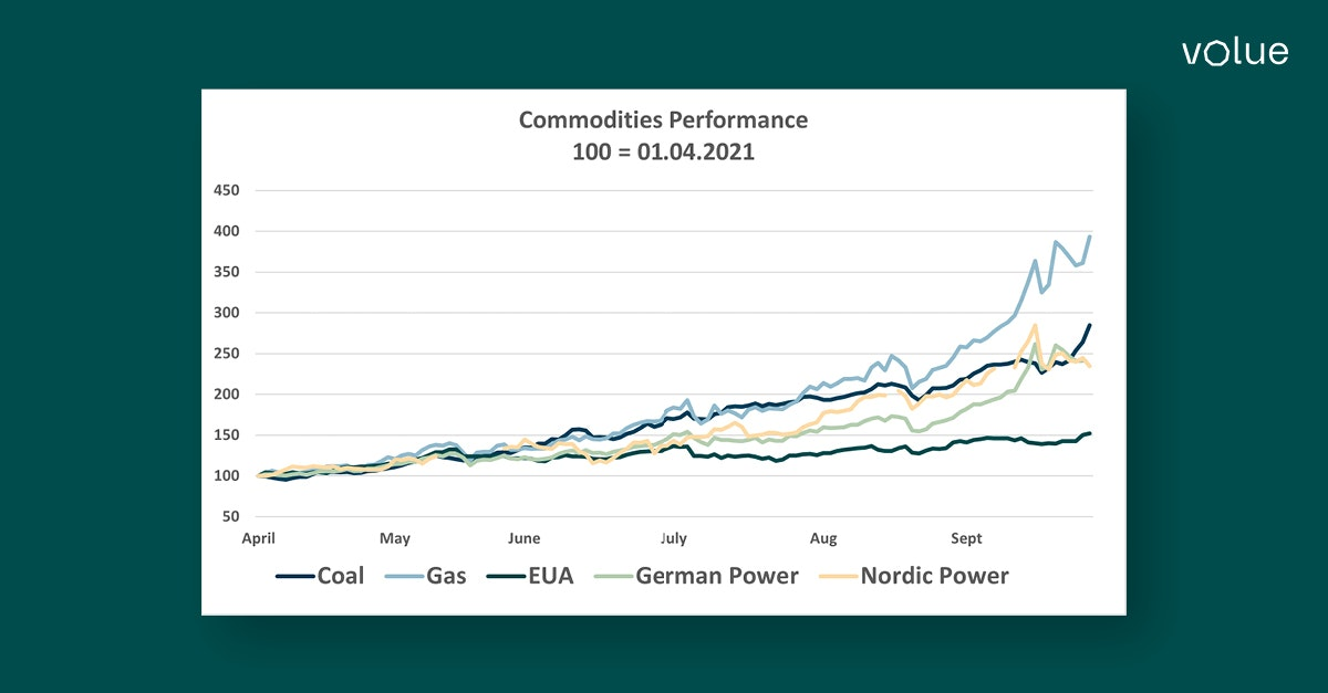 High power prices current state