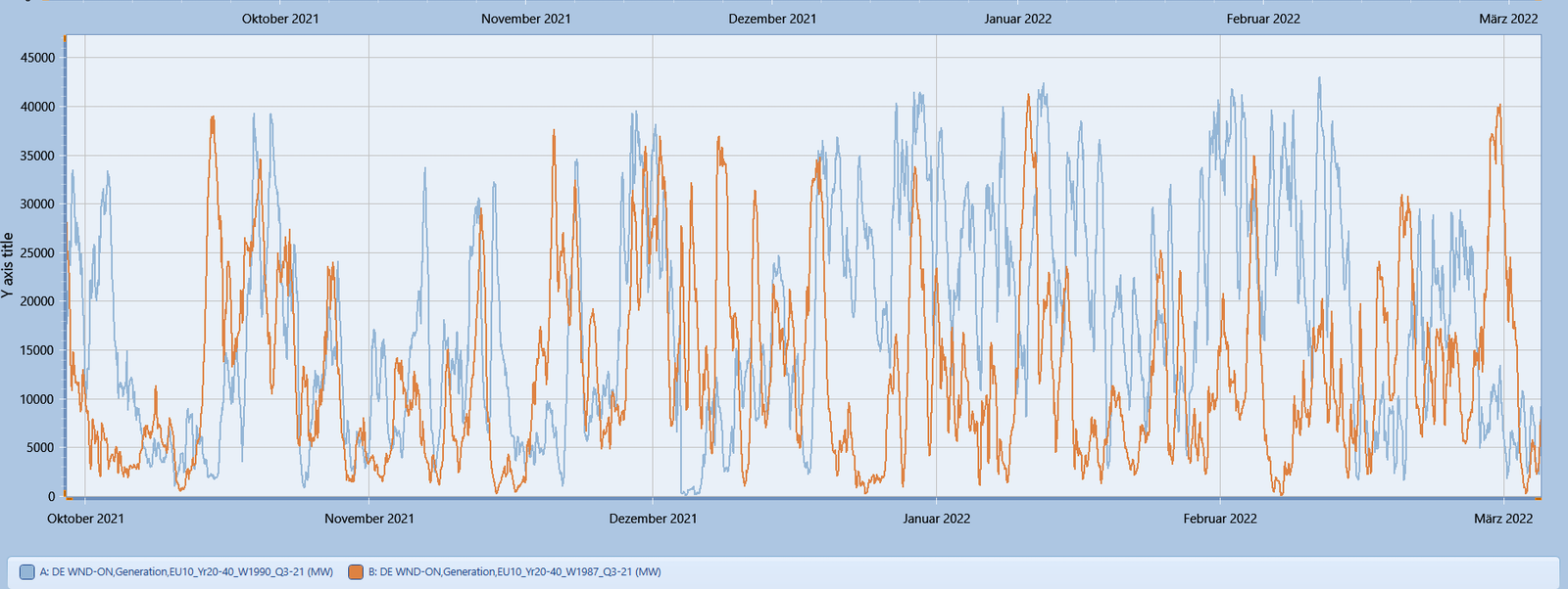 Power market winter 2021 2022 fuels wind onshore